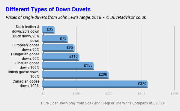 Different Downs Duvet Comparison Table