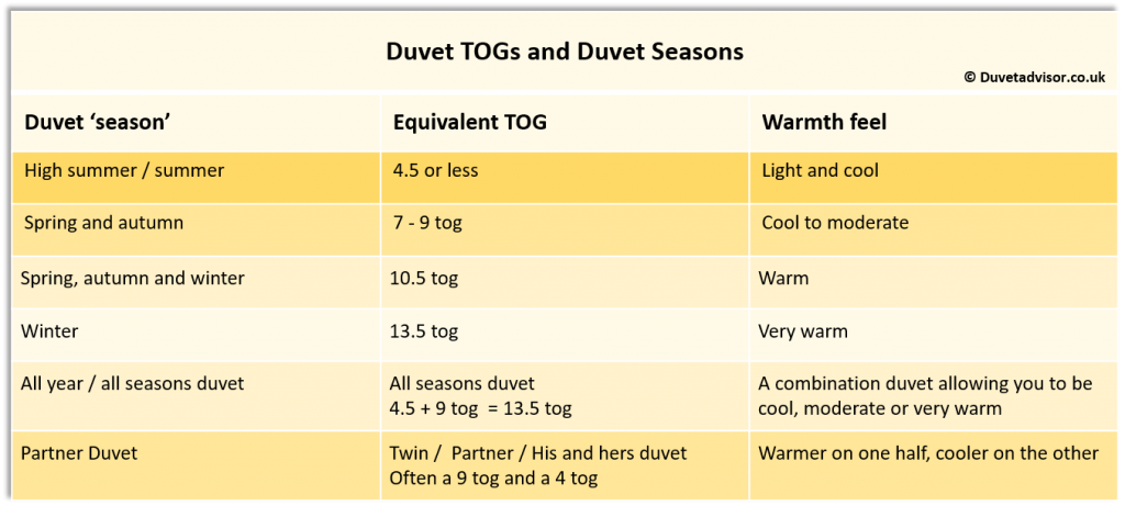 Duvet Warmth Togs Seasons Chart