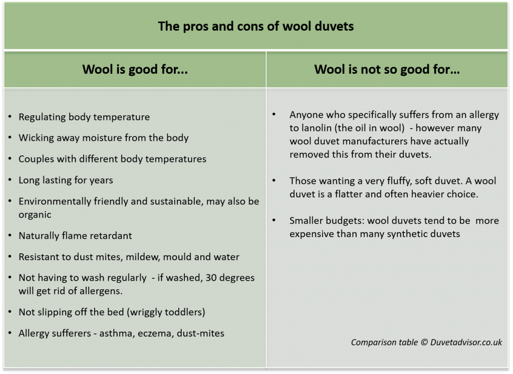 Wool Duvets pros and cons