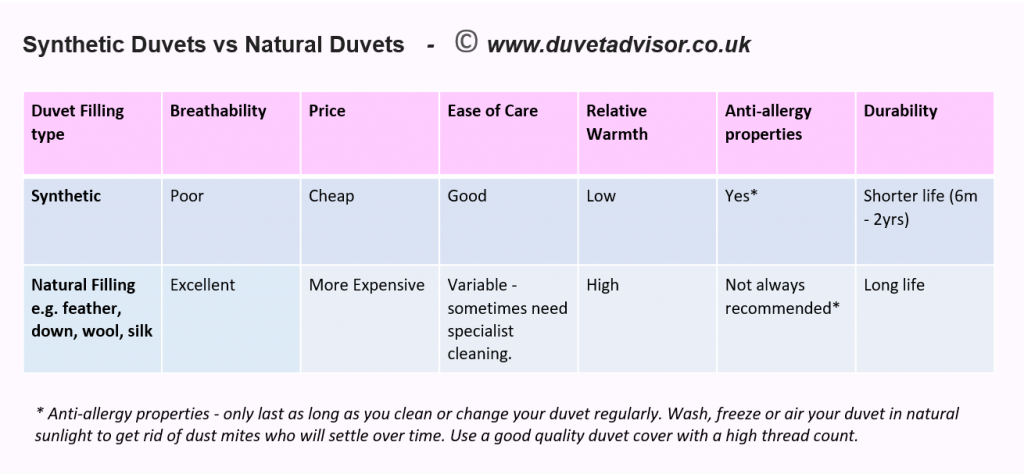 Synthetic duvets vs Natural duvets comparison