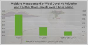 Wool duvet moisture management chart